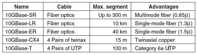 مقایسه انواع اترنت گیگابیت RJ45