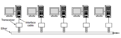 اترنت کلاسیک - هر کدام از کابل هایRJ45 واسط (interface cable ) توسط کانکتور RJ45متصل شده اند. منبع : کتاب شبکه های کامپیوتری اثر تانن بام